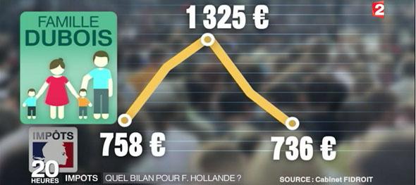 Fidroit impôts sur le quinquennat pour France 2